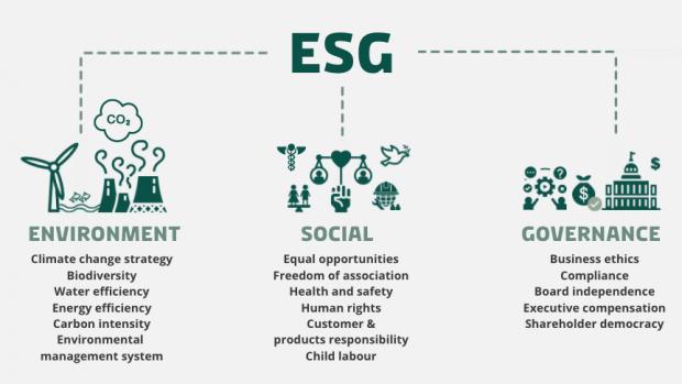 Grafik af ESG forklaret