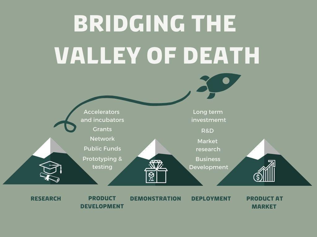 grøn startup økosystem