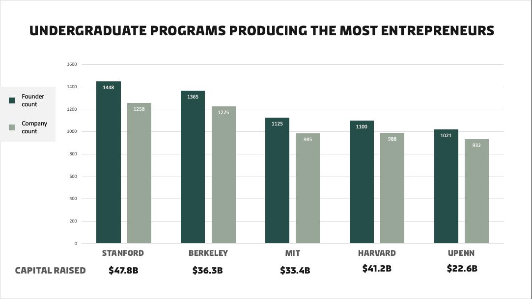 most innovative universities