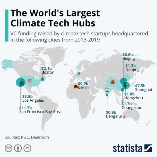 steder for klima startups