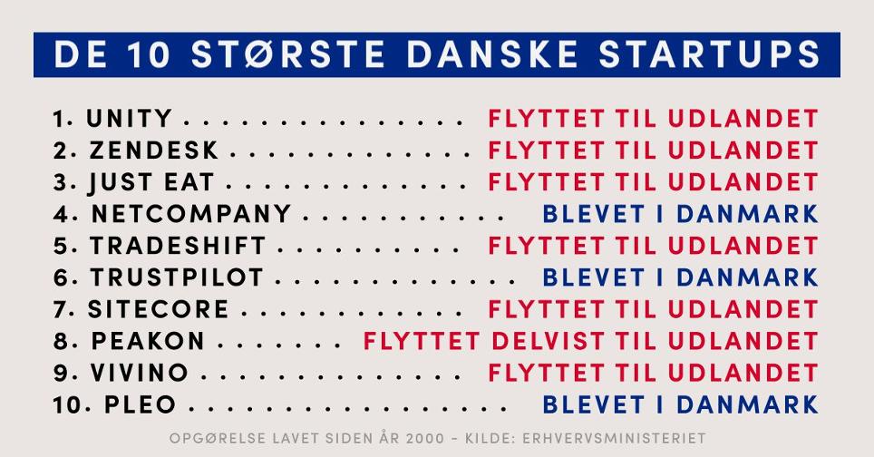 danske startups smutter til udlandet