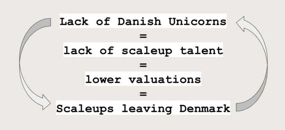 reason for lack of danish unicorns